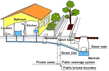 Prince William County Sewer Repair Replacement